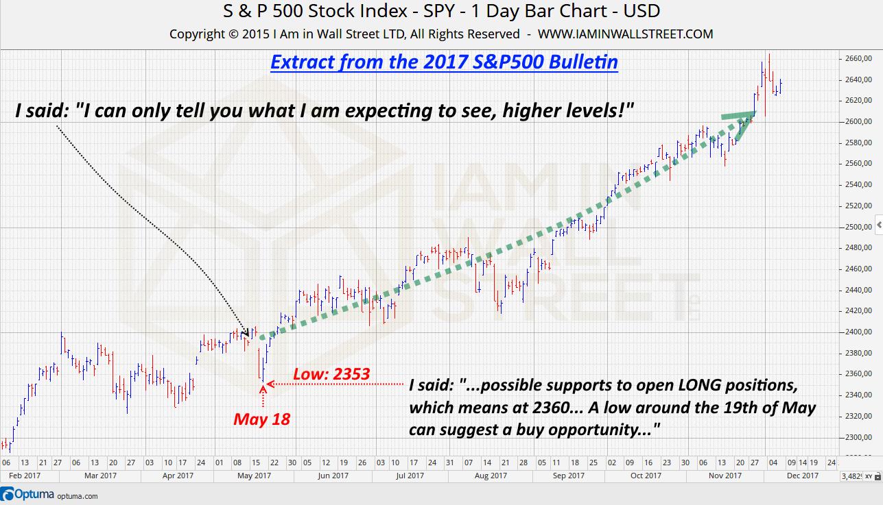 2017-SP500-Bulletin-trading-forecast