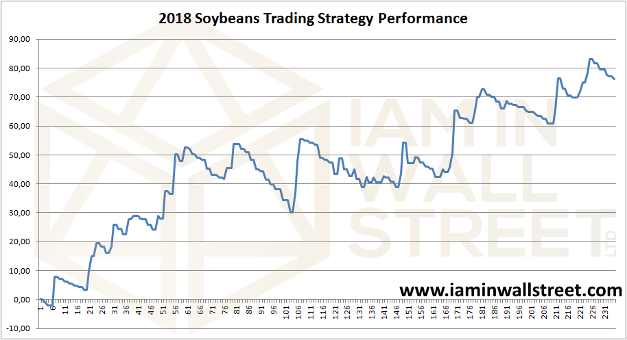 2018 Soybeans trading strategy performance