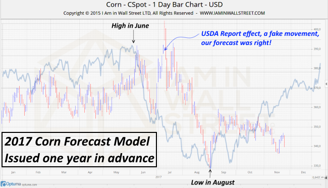 2017-corn-forecast