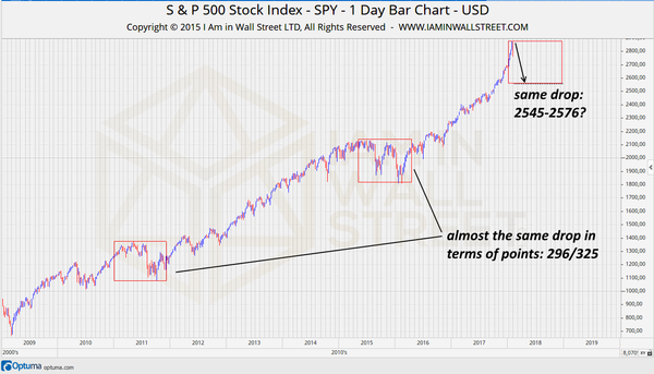 S&P500-forecast-low-2018