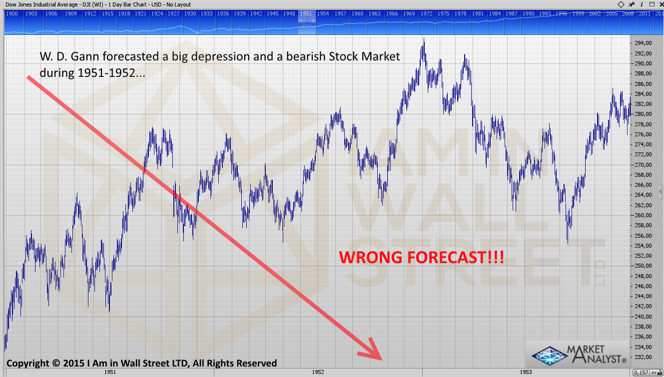 WD-Gann-forecast-1951-1952-wrong-call