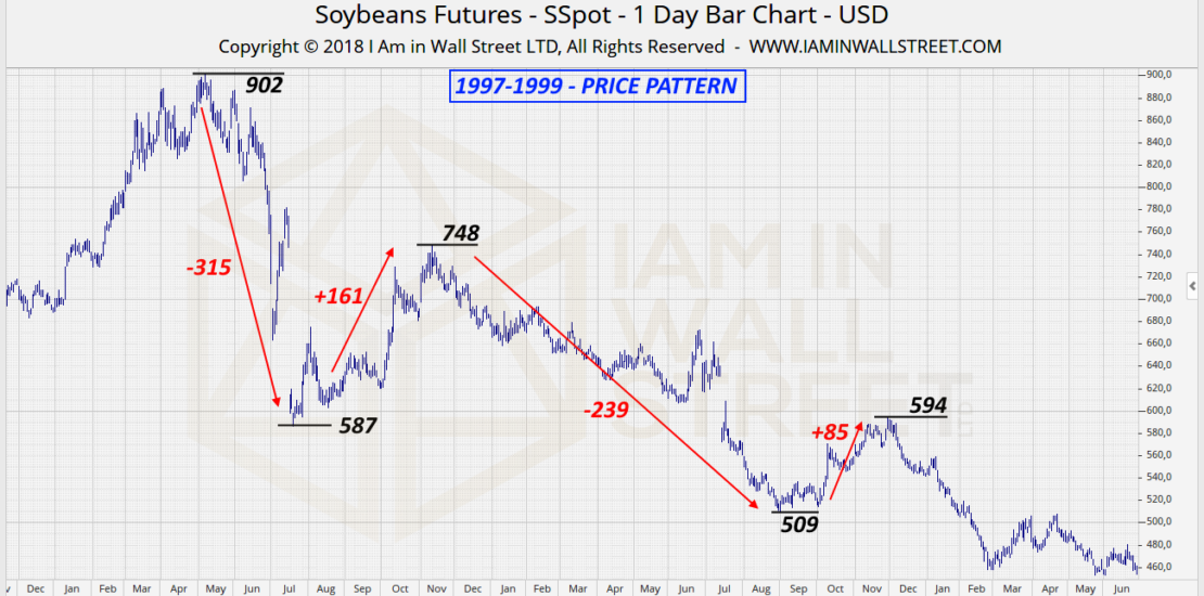 Soybeans-Pattern-1997-1999
