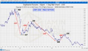 Soybeans-Pattern-1997-1999