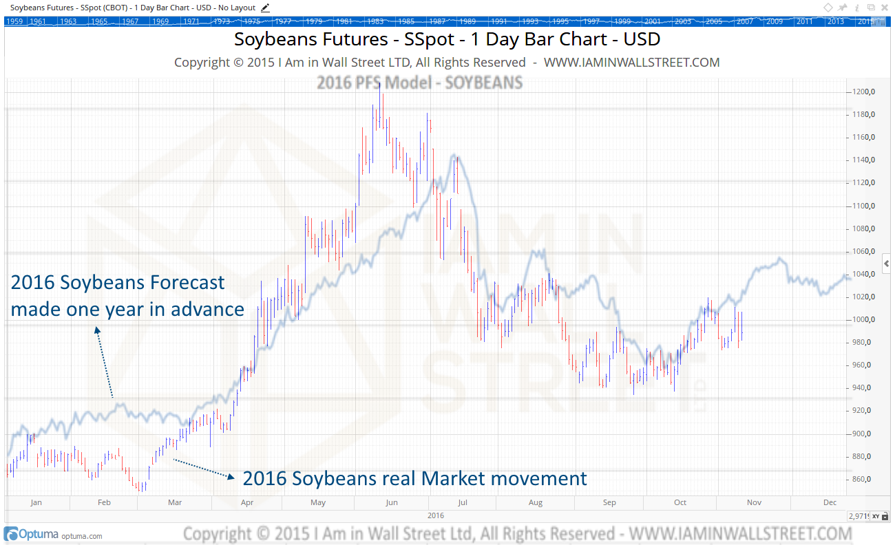2016 Soybeans Forecast