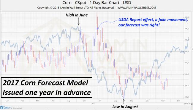 2017 Corn Forecast