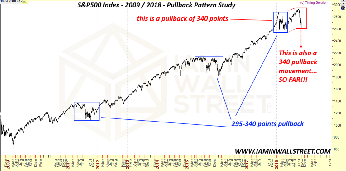 S&P500-pullback-pattern-2018