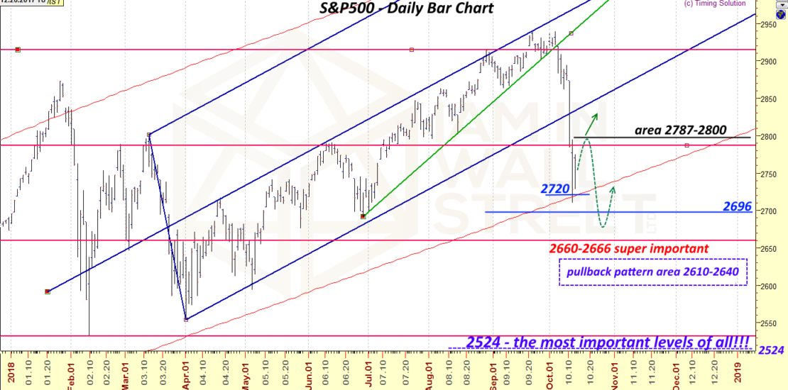 S&P500 October 2018 forecast