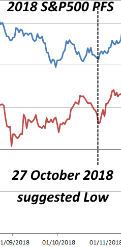 S&P500-2018-October-27-pfs-low-forecast