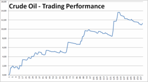 2018 Crude Oil Trading Performance
