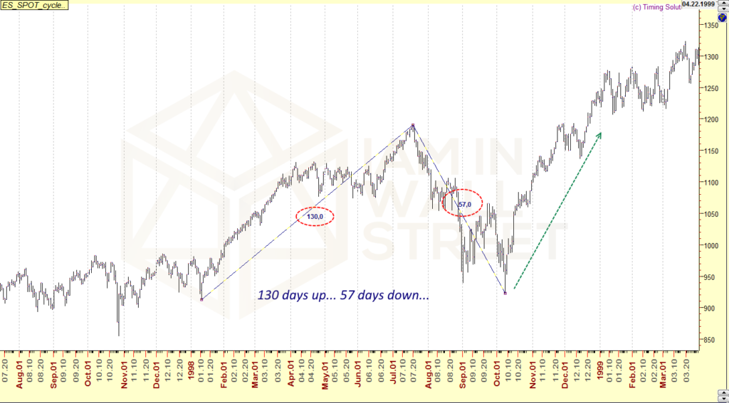 S&P500 - the right pattern to know the future
