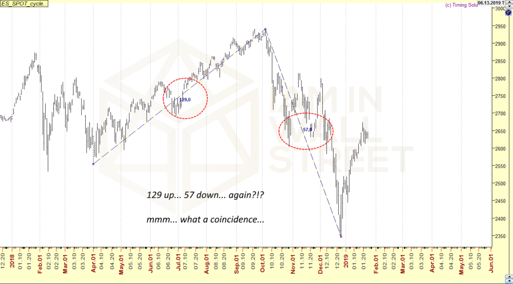 2018-2019 S&P500 movement