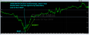 A perfect trade with Crude Oil