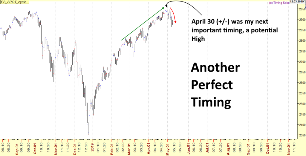 S&P500 perfect timing to call the top of May 1, 2019