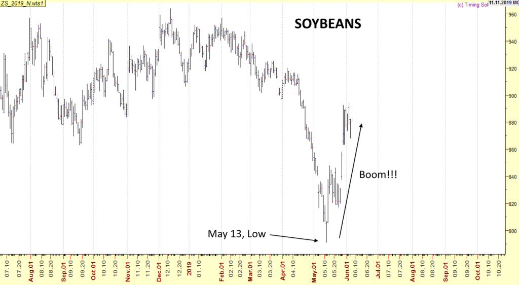 Soybeans May 2019 uptrend