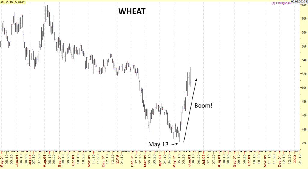 Wheat-May-2019-Uptrend