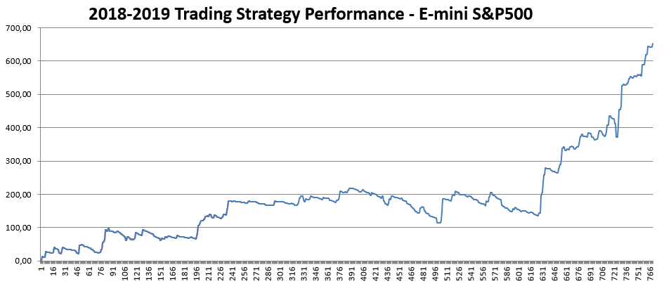 SP500-trading-strategy-performance-daniele-prandelli