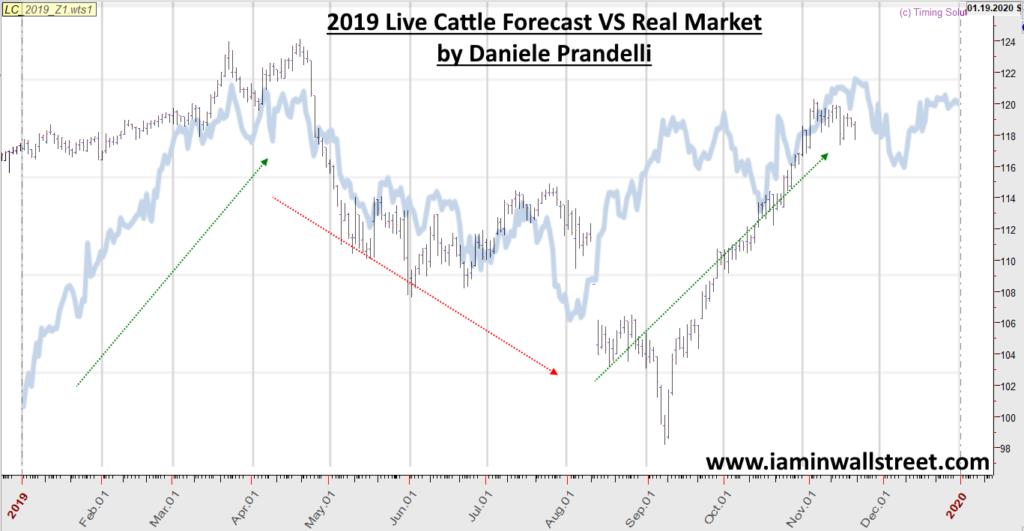 2019 Live Cattre Price Forecast VS Real Market
