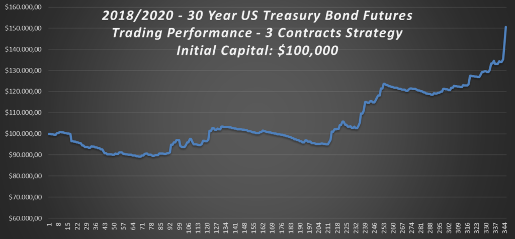 2018-2020-30-years-US-treasury-bonds-Trading-Strategy-Performance