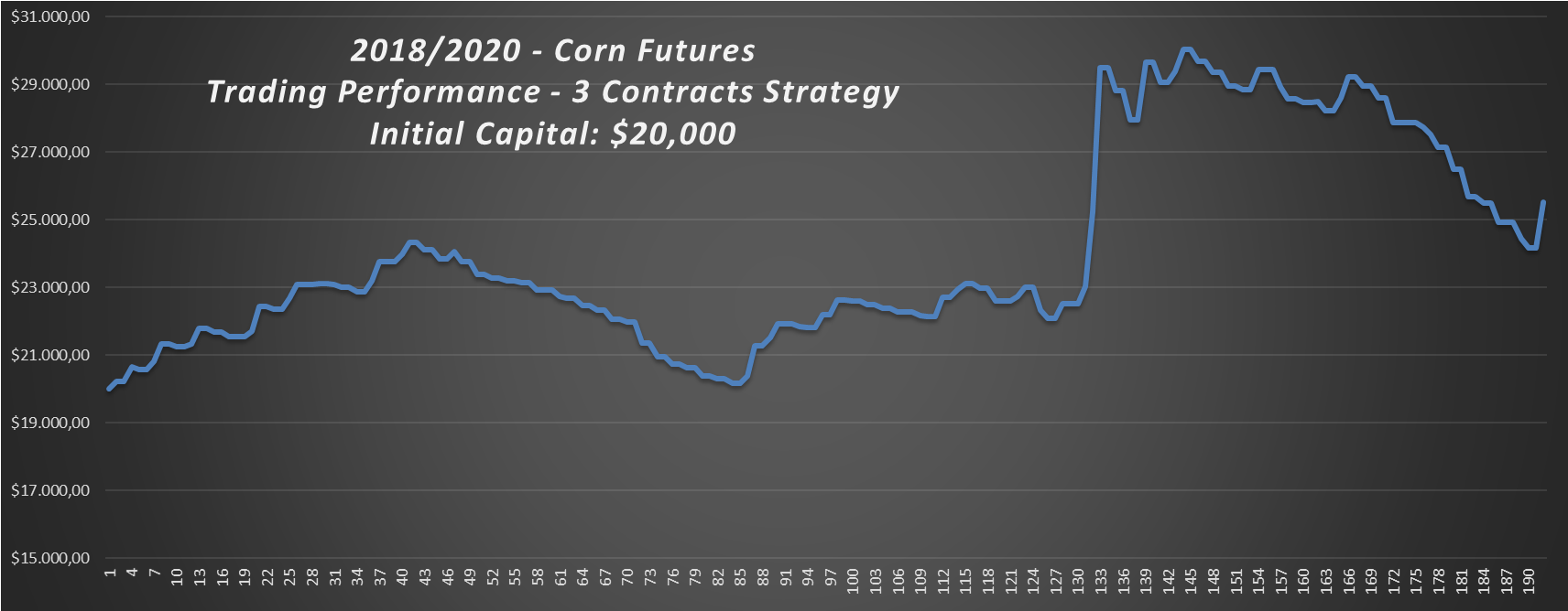 2018-2020-Corn-Trading-Strategy-Performance