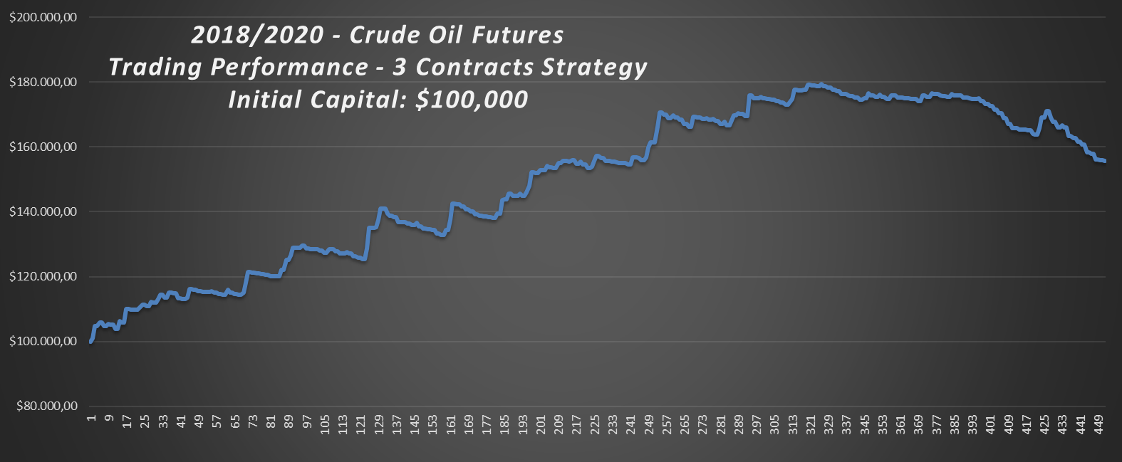 2018-2020-Crude-Oil-Trading-Strategy-Performance