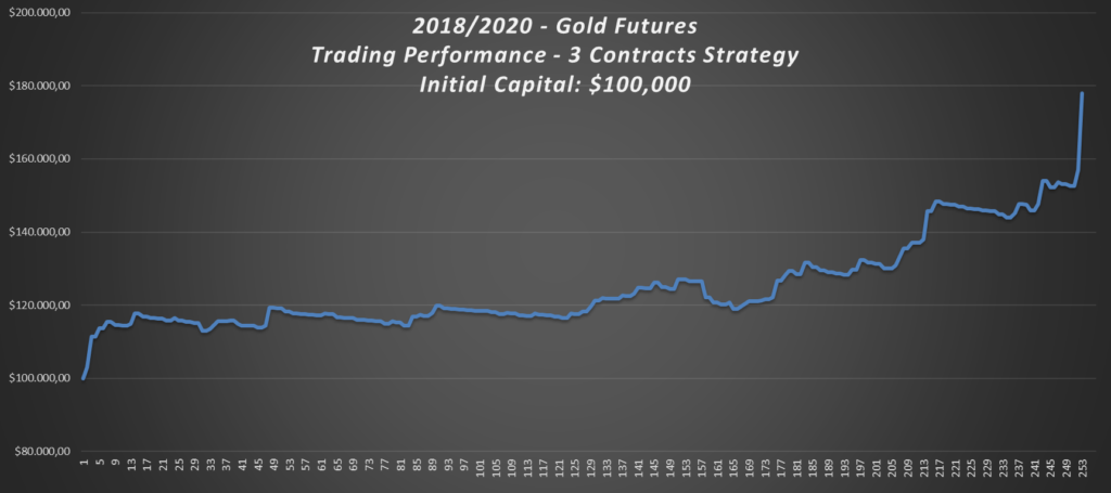 2018-2020-Gold-Trading-Strategy-Performance