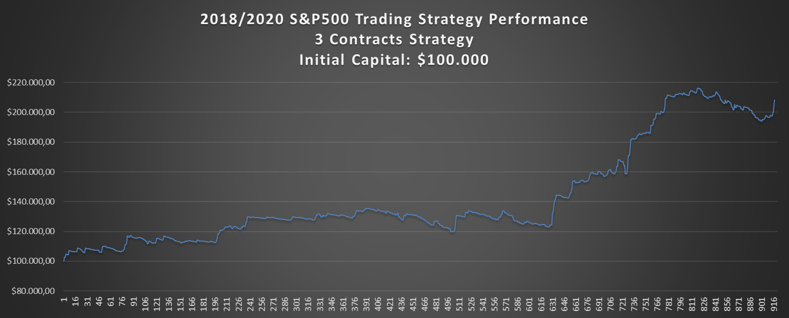 2018-2020-S&P500-Trading-Strategy-Performance