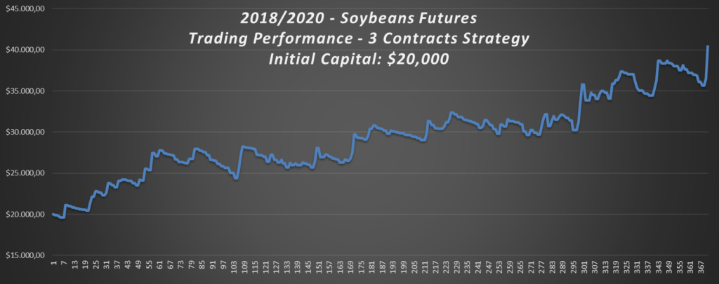 2018-2020-Soybeans-Trading-Strategy-Performance