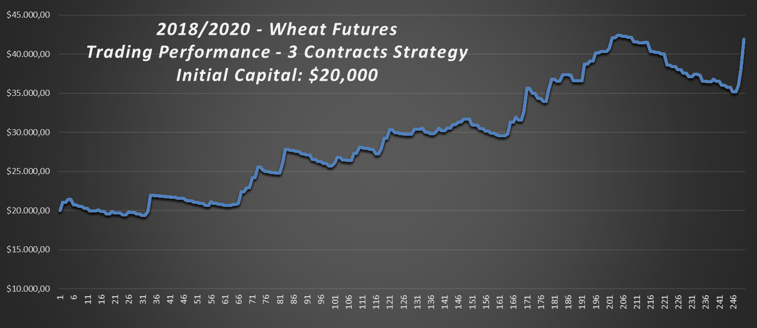 2018-2020-Wheat-Trading-Strategy-Performance