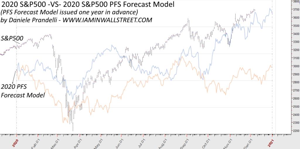 2020 S&P500 Forecast VS Reality