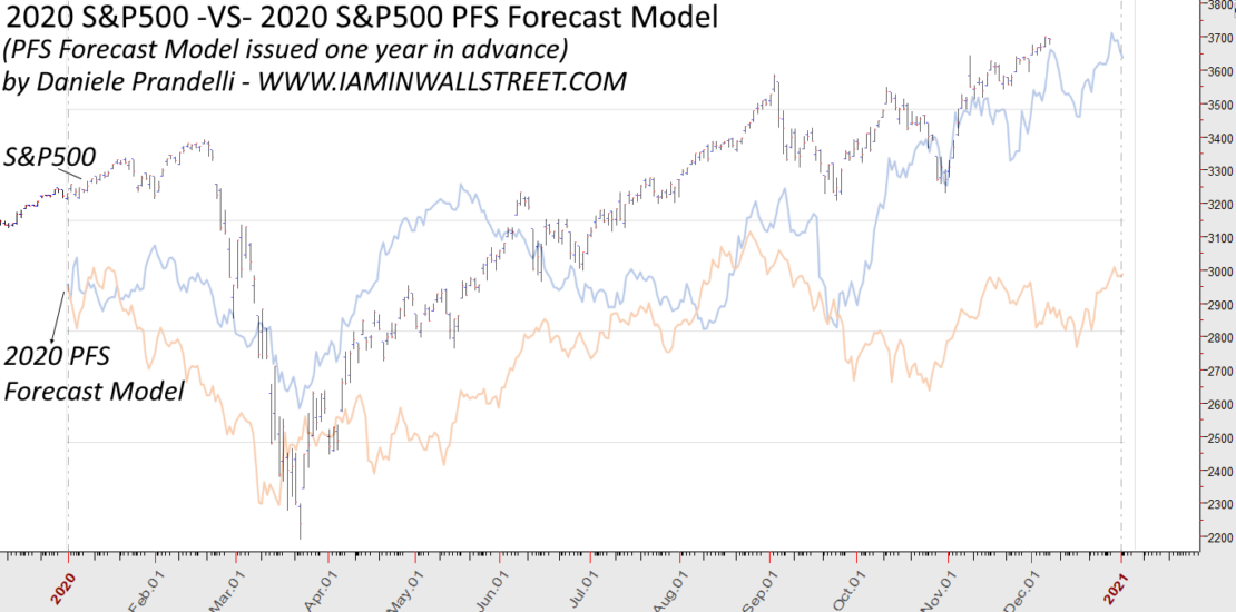 2020 S&P500 Forecast VS Reality