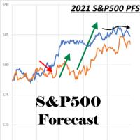 SP500-forecast-2021